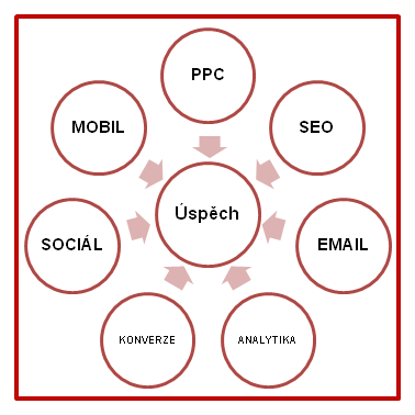 nastrojeonlinemarketingu v01